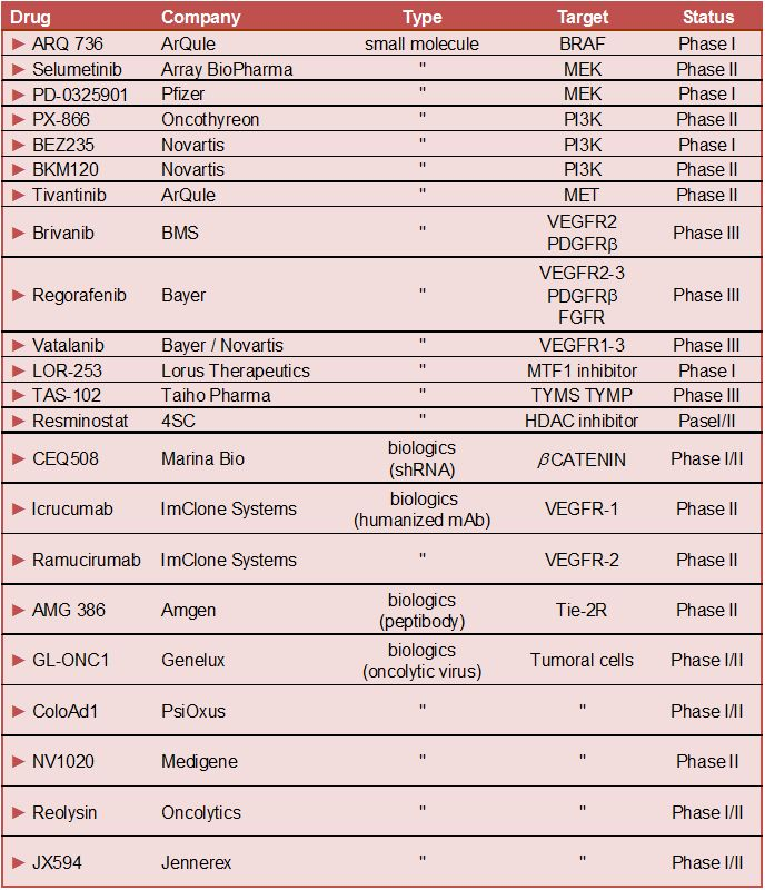 Colon Cancer Current Treatments And Preclinical Models For The Discovery And Development Of New Therapies Intechopen