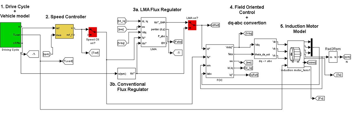 Evaluation of an Energy Loss-Minimization Algorithm for EVs Based on