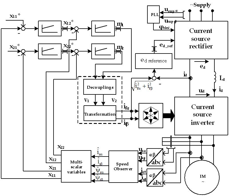 Sensorless Control Of Induction Motor Supplied By Current Source