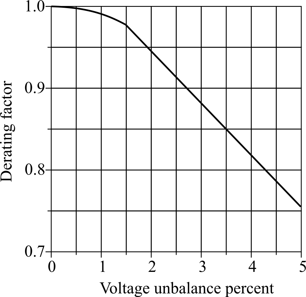 Effects of Voltage Quality on Induction Motors' Efficient