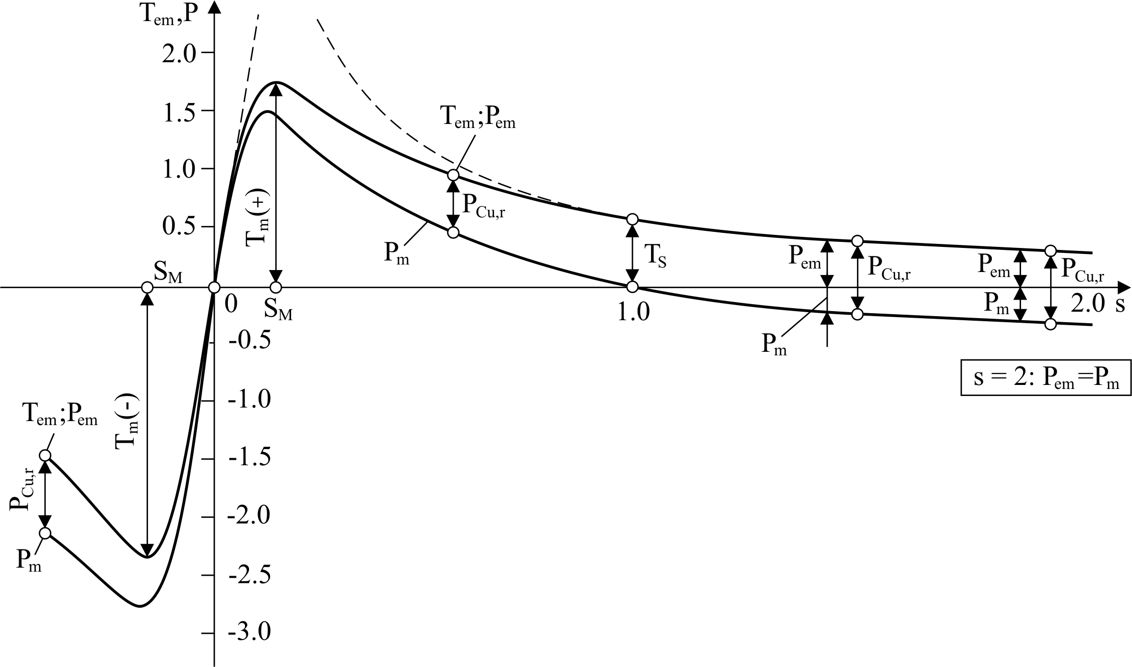 Effects Of Voltage Quality On Induction Motors Efficient Energy Across The Individual Components Is Equal To That At Power Figure 10