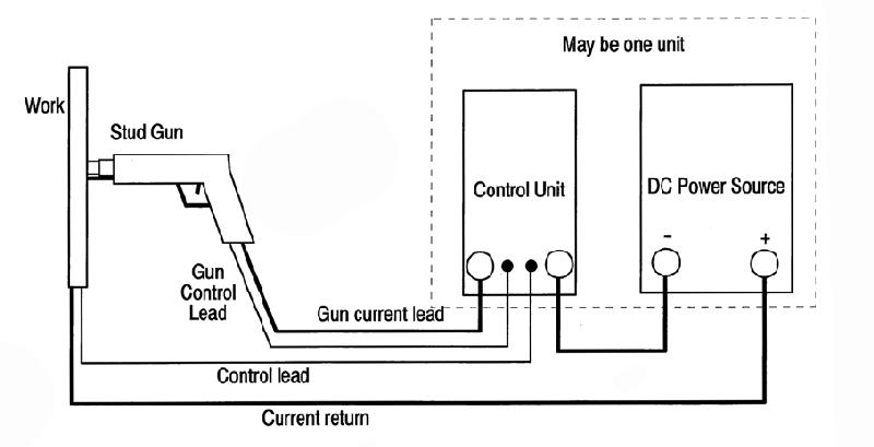 Optimized Stud Arc Welding Process Control Factors by Taguchi