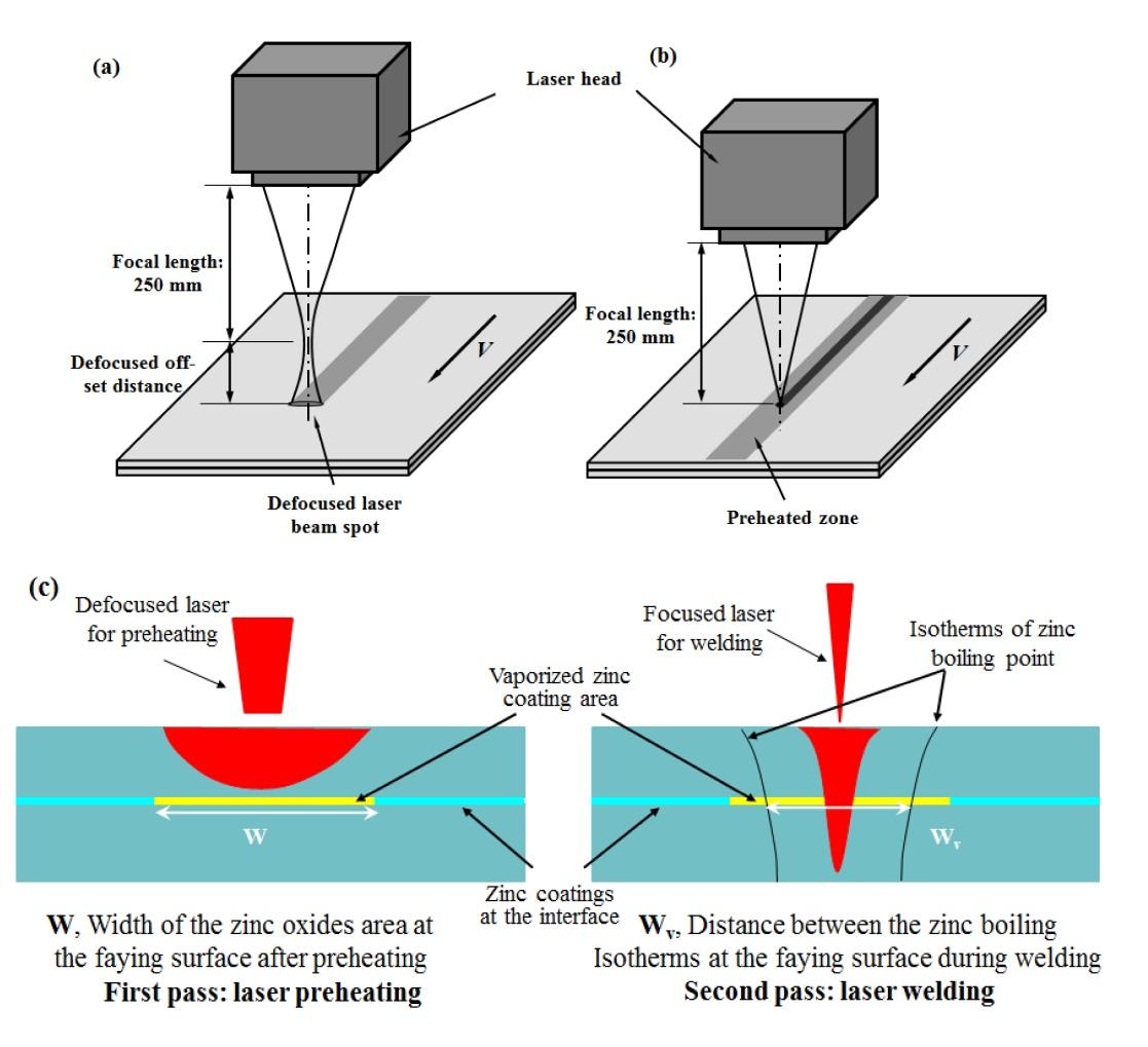 Mitigating Zinc Vapor Induced Weld Defects In Laser Welding Of