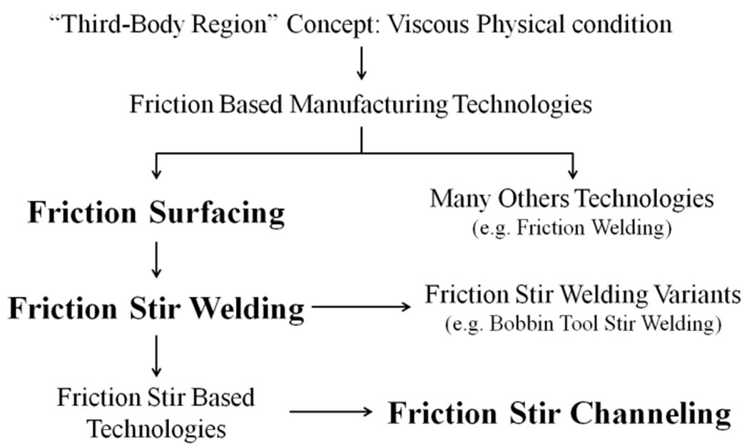 Linear Friction Based Processing Technologies for Aluminum