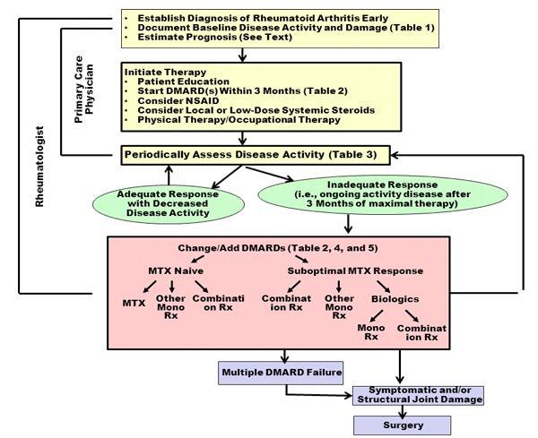 a könyök ízületének epicondylitisére szolgáló gyógyszerek