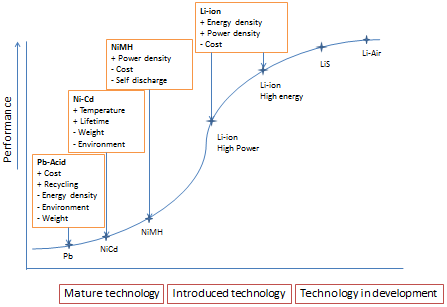 Present and Future Role of Battery Electrical Vehicles in