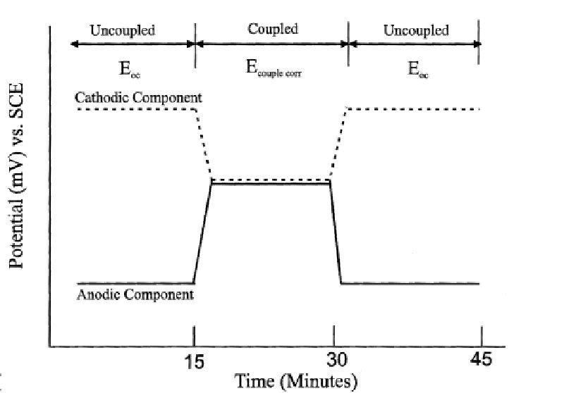 Galvanic Corrosion Behavior of Dental Alloys | IntechOpen
