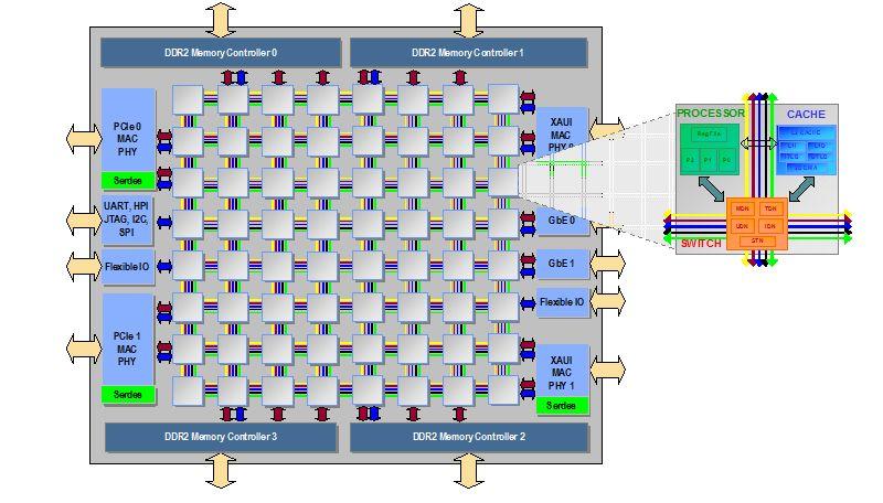 Video Encoder Implementation on Tilera's TILEPro64TM Multicore ...
