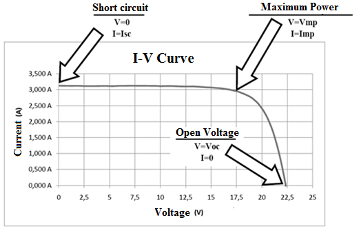 Modeling Of Photovoltaic Cell Using Free Software Application For Training And Design Circuit In Photovoltaic Solar Energy Intechopen