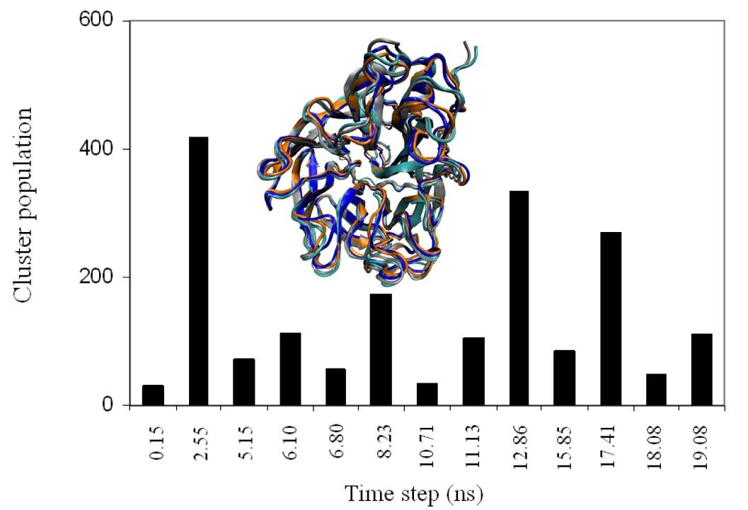 Incorporating Molecular Dynamics Simulations into Rational Drug