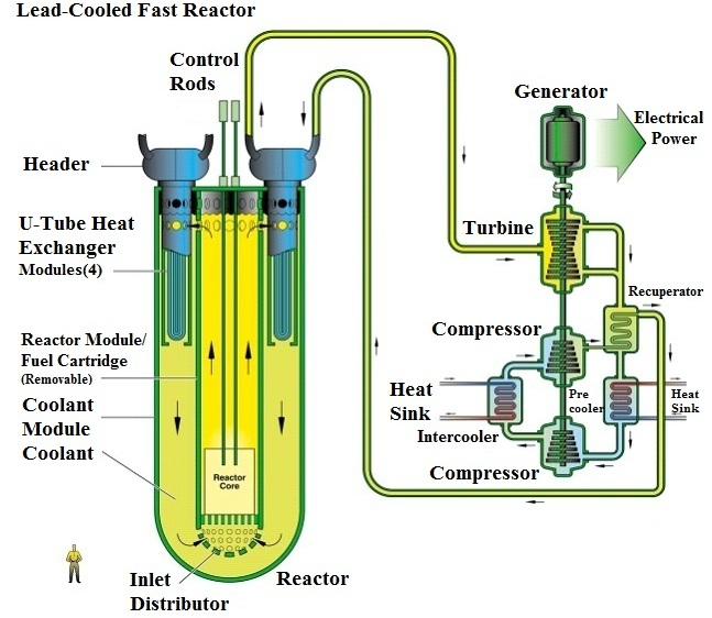 Nuclear Power as a Basis for Future Electricity Production ... on nuclear power schematic, heat pump schematic, fuel cell schematic, nuclear waste, boiler schematic, nuclear power diagram, combined cycle schematic, chemical reactor schematic, helicopter schematic, gas well schematic, jet engine schematic, gas pipeline schematic, laser schematic, nuclear powerplant diagram, nuclear bomb schematics, heat exchanger schematic, nuclear fuel diagram, power plant schematic, paper mill schematic, turbine schematic,