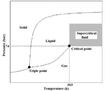 figure 14  phase diagram