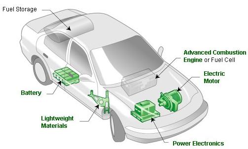 energy efficiency of electric vehicles intechopen. Black Bedroom Furniture Sets. Home Design Ideas
