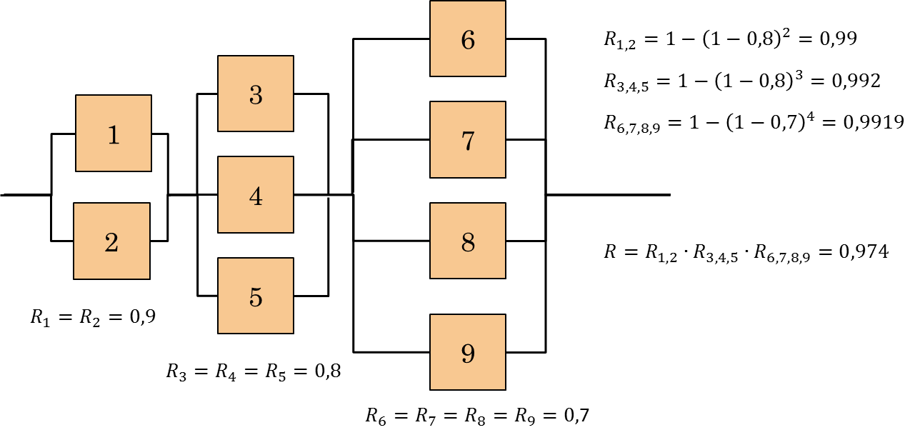 reliability block diagram 2 out of 3 reliability and maintainability in operations management intechopen  operations management