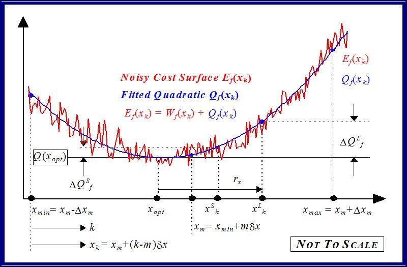 Mathematical Analysis for Response Surface Parameter