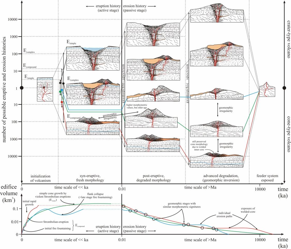 Monogenetic Basaltic Volcanoes Genetic Classification Growth Diagram Geomorphology And Degradation Intechopen