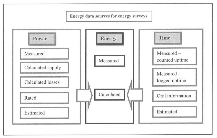 Industrial Energy Auditing for Increased Sustainability
