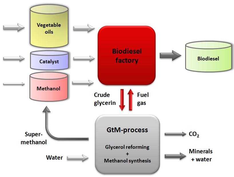 Biomethanol from Glycerol   IntechOpen