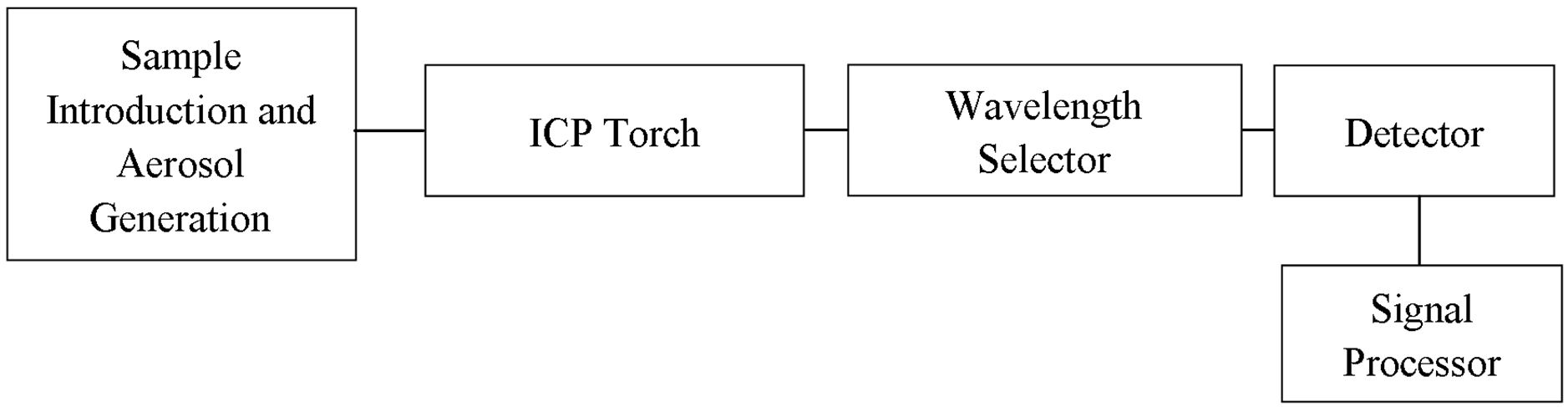 Determination Of Trace Metals In Waste Water And Their Removal Metal Detector Circuit Further Diagram Figure 2 Block