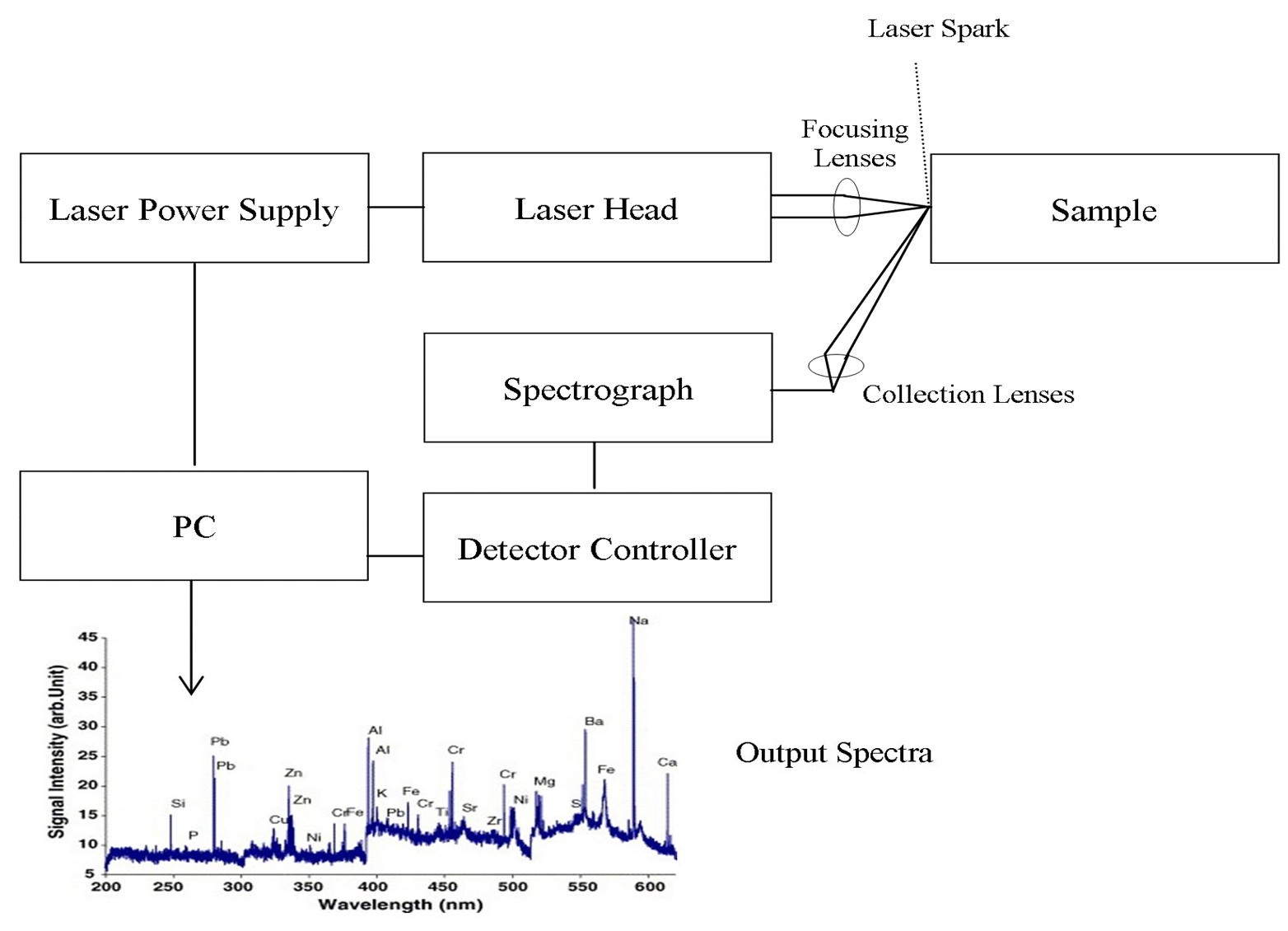 Determination Of Trace Metals In Waste Water And Their Removal Metal Detector Circuit Further Diagram Figure 4