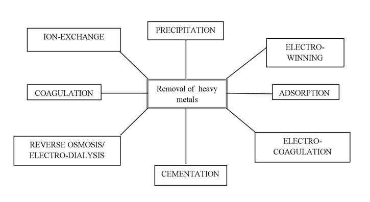 Determination of Trace Metals in Waste Water and Their