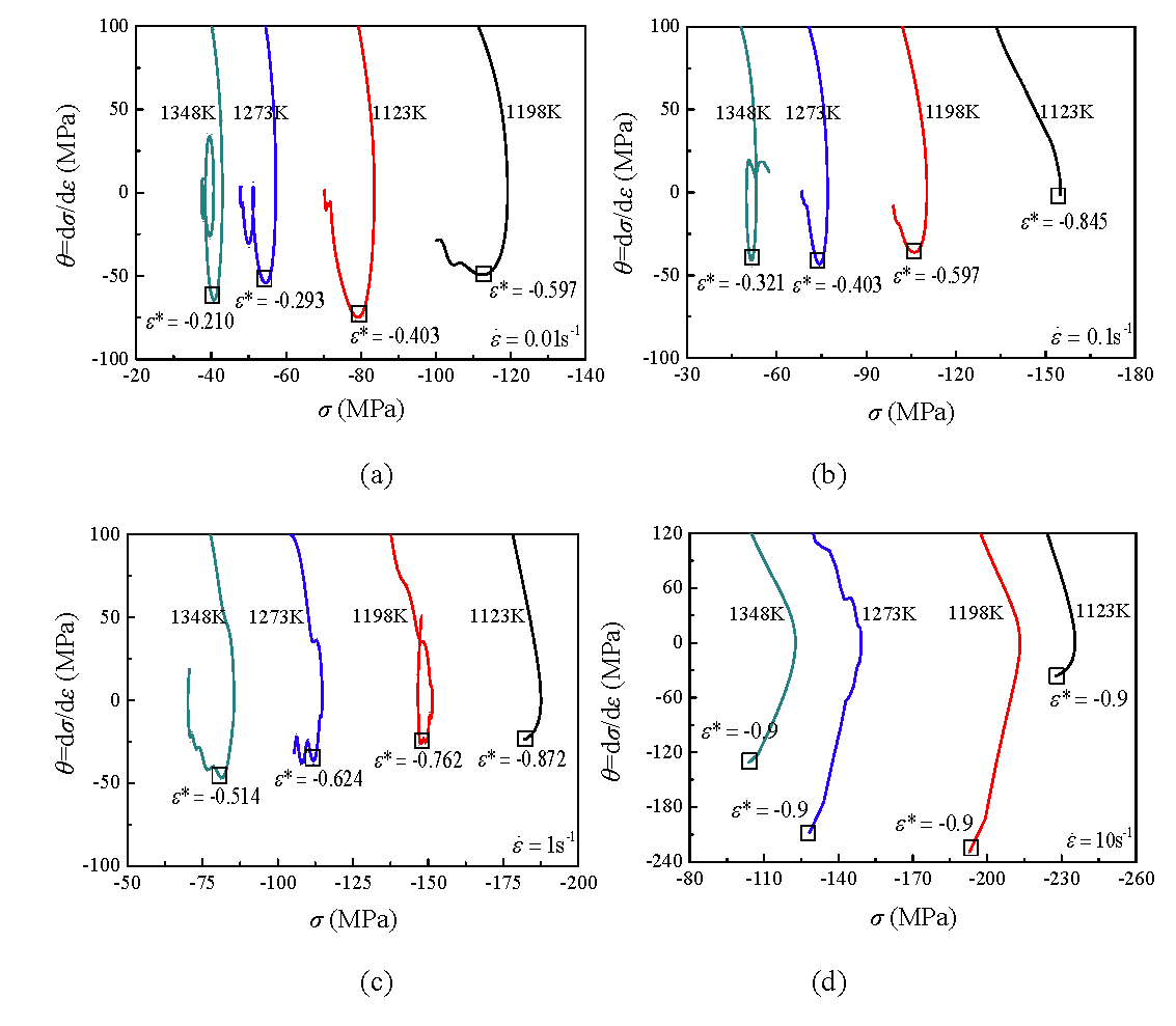 Characterization For Dynamic Recrystallization Kinetics Based On Stress Strain Curve Relationship Diagram And Explanation Figure 10