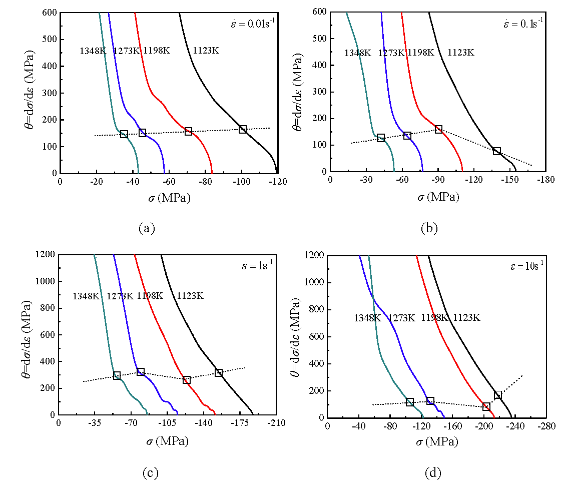 Characterization For Dynamic Recrystallization Kinetics Based On Stress Strain Curve Relationship Diagram And Explanation Figure 6