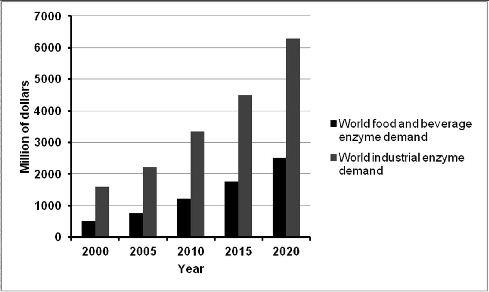Enzymes in Bakery: Current and Future Trends | IntechOpen