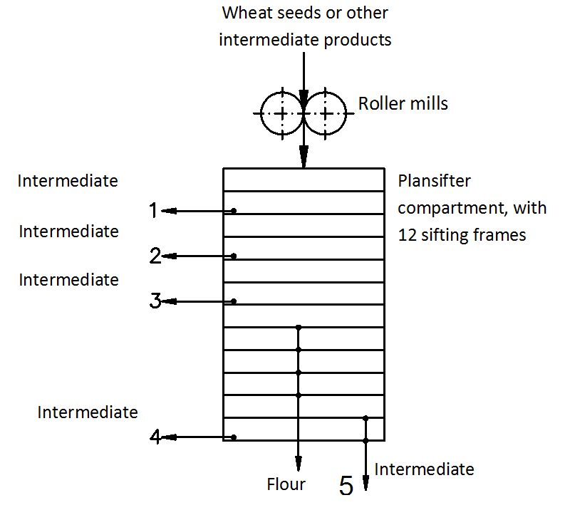 Grinding Characteristics of Wheat in Industrial Mills
