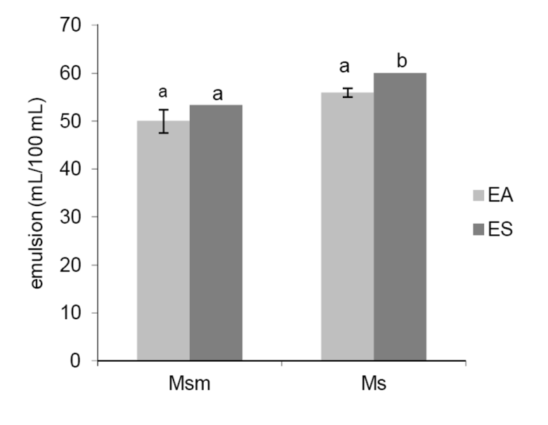 Effect of Mucilage Extraction on the Functional Properties