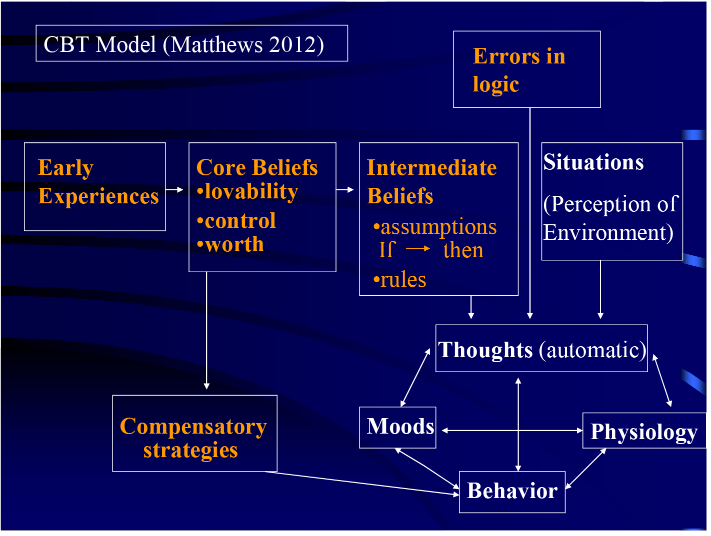 Cognitive Behavioral Therapy Approach for Suicidal Thinking