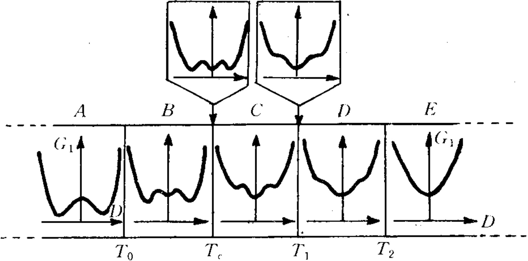Advances in Thermodynamics of Ferroelectric Phase