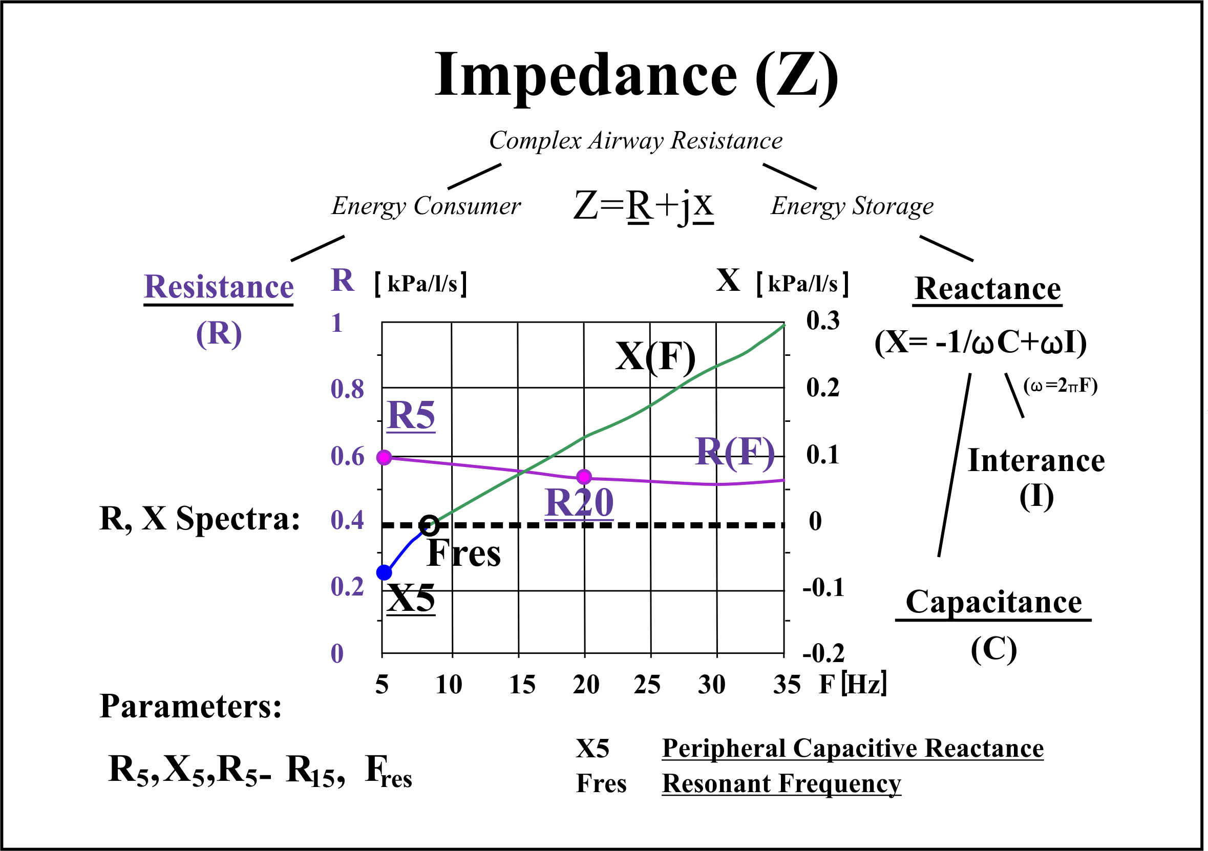Impulse Oscillometric Features And Respiratory System Models Track Electriccircuit Reactance Impedance Capacitive Figure 1