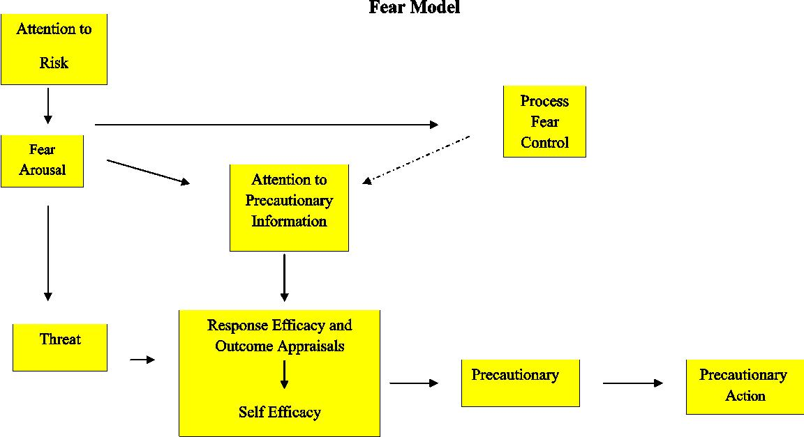 A New Behavioral Model Health Belief Model Combined With Two Fear
