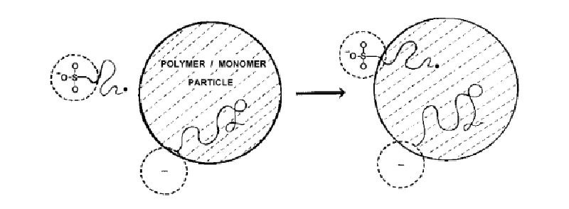 Emulsion Polymerization: Effects of Polymerization Variables