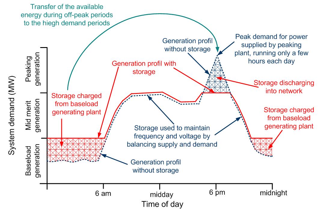 Techno-Economic Analysis of Different Energy Storage Technologies