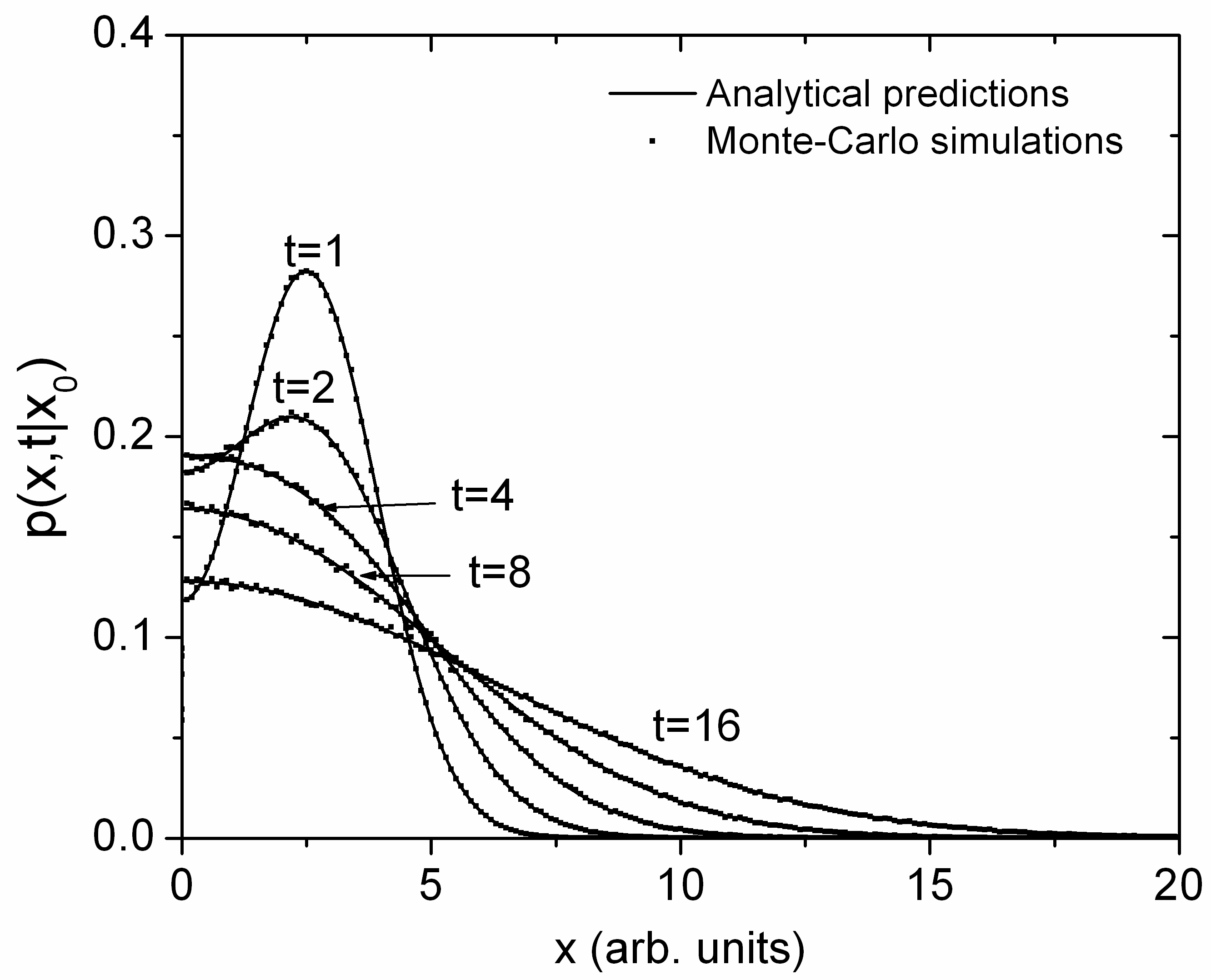 Monte-Carlo Simulation of Particle Diffusion in Various