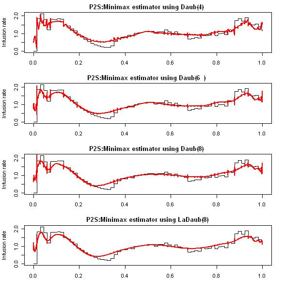 Density Estimation and Wavelet Thresholding via Bayesian