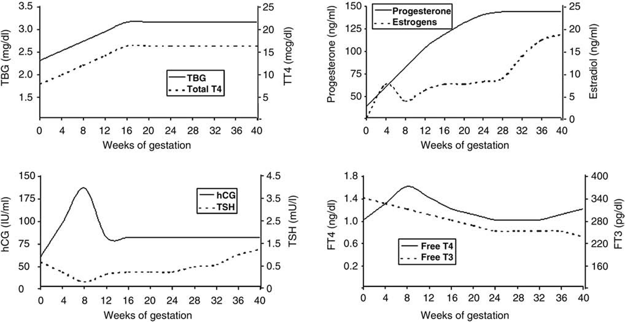 Hypothyroidism In Pregnancy Intechopen