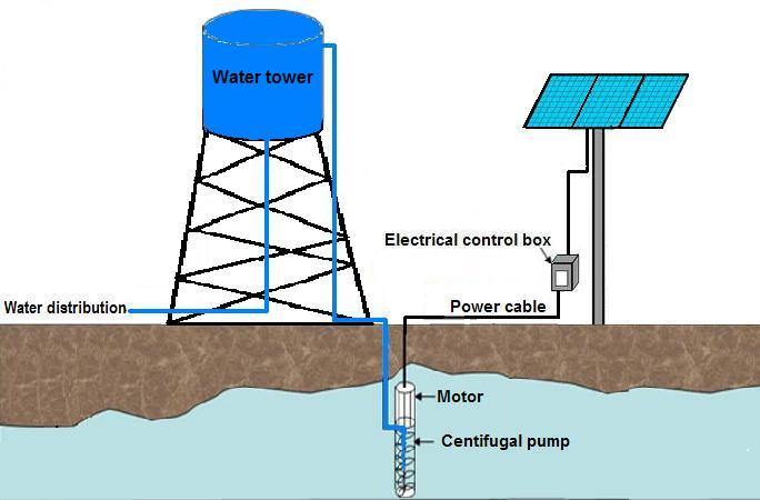 Photovoltaic Water Pumping System in Niger | IntechOpen