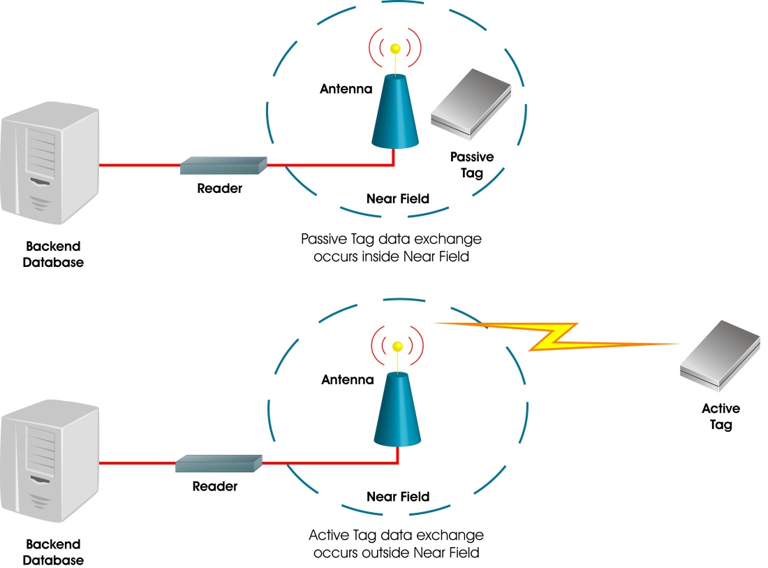Possibility of RFID in Conditions of Postal Operators