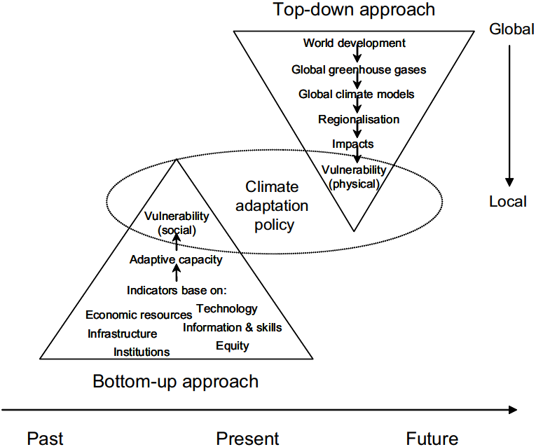 Conceptual Frameworks Of Vulnerability Assessments For