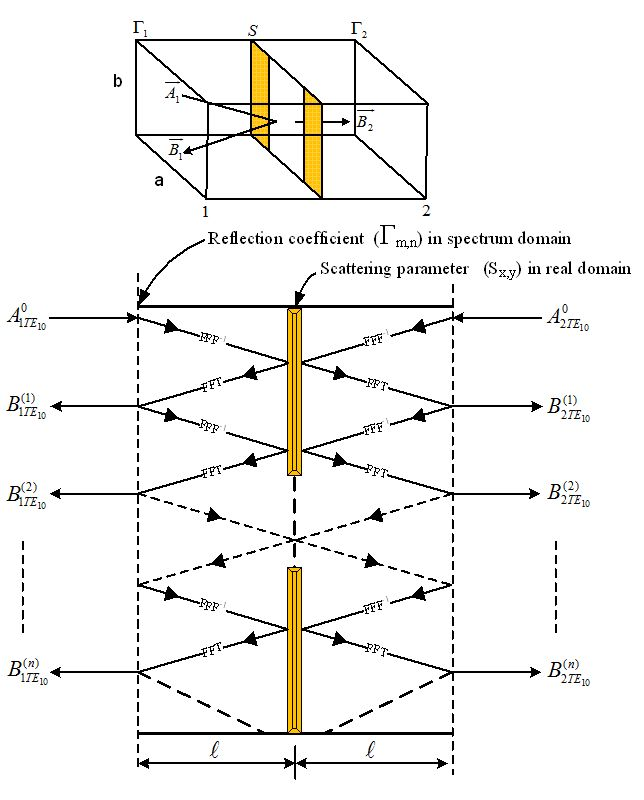 wave iterative method for electromagnetic simulation