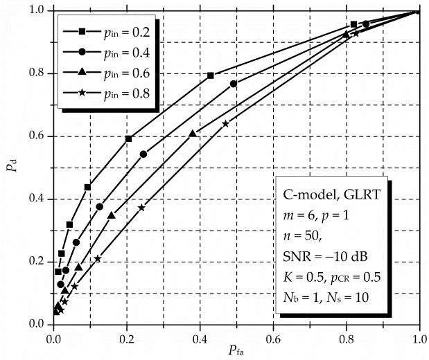 Simulation Platform for Performance Analysis of Cooperative