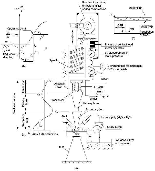 the application of piezoelectric materials in machining processes