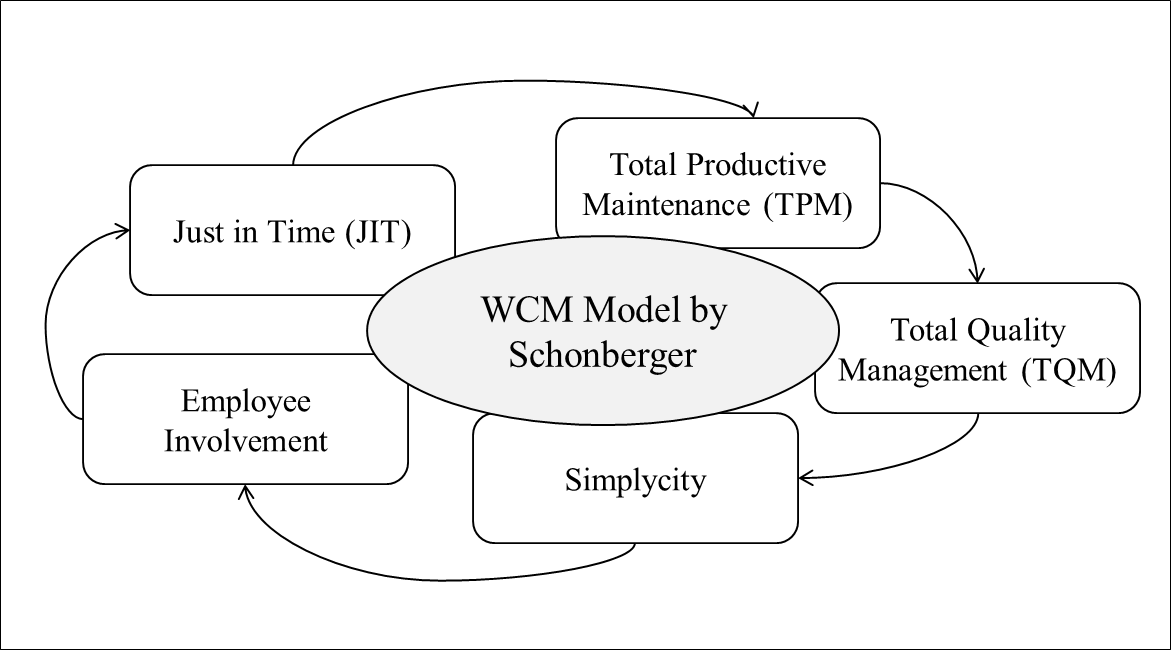 Improving Operations Performance with World Class
