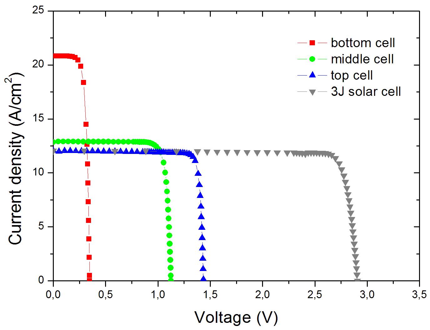 Solar Cell Efficiency vs  Module Power Output: Simulation of a Solar