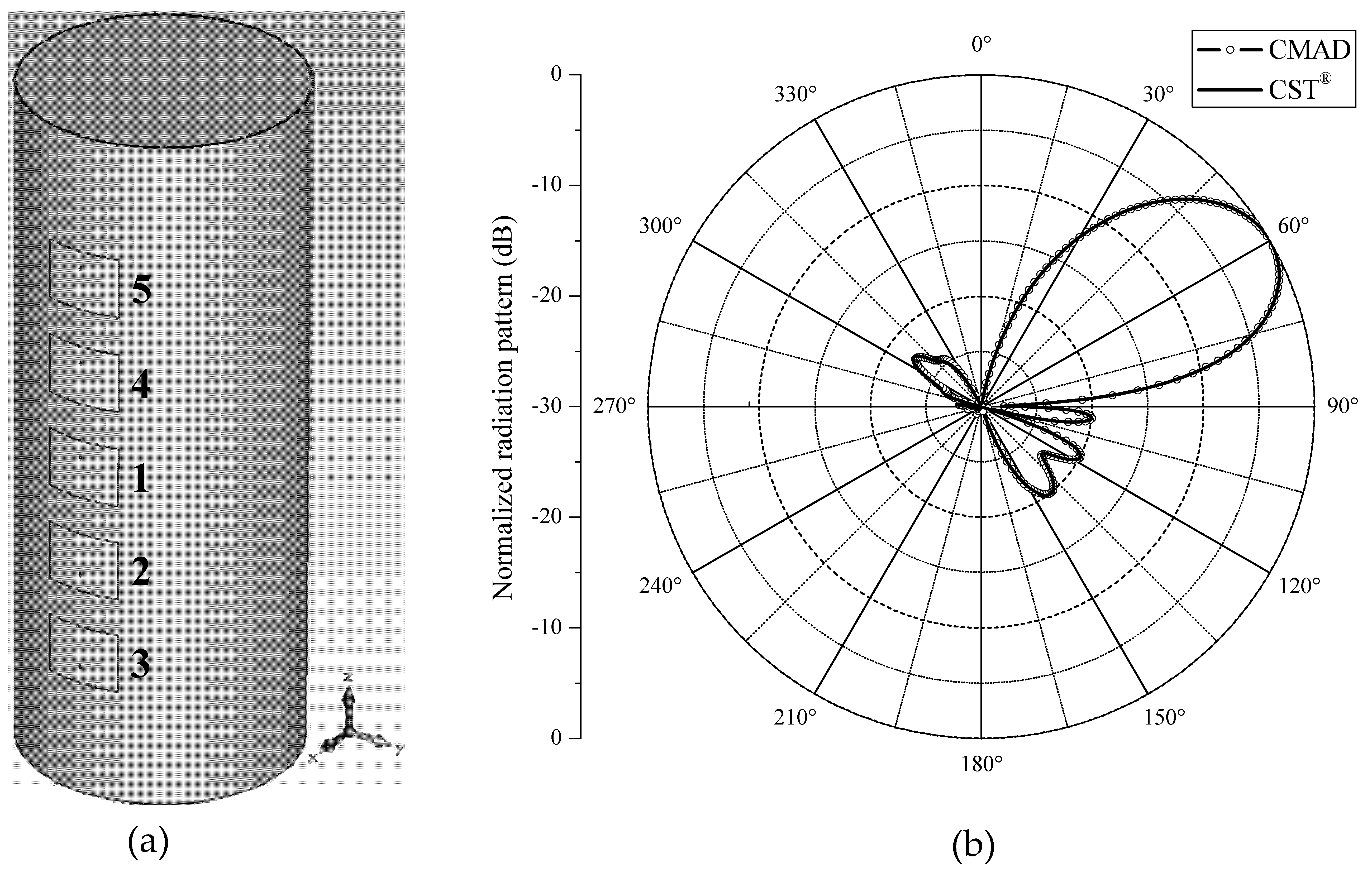 Design Techniques for Conformal Microstrip Antennas and