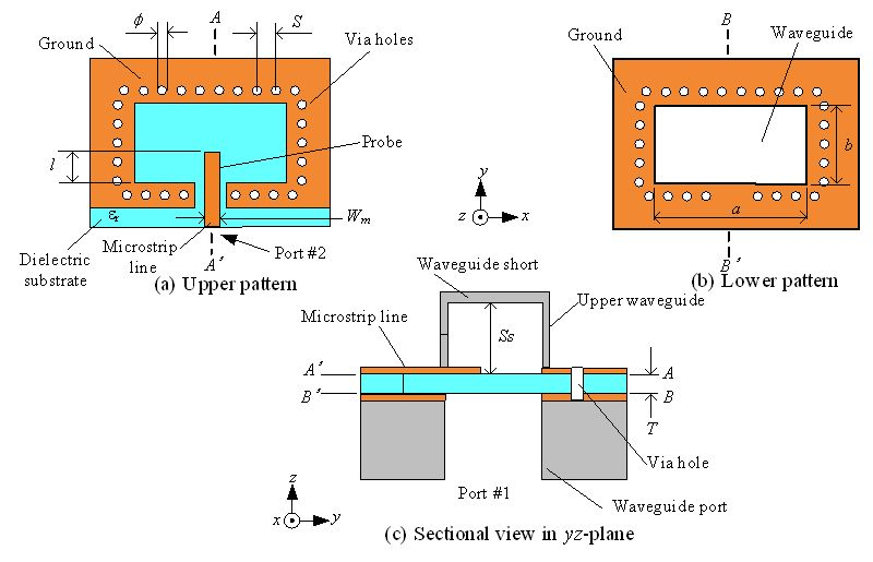 planar microstrip to waveguide transition in millimeter