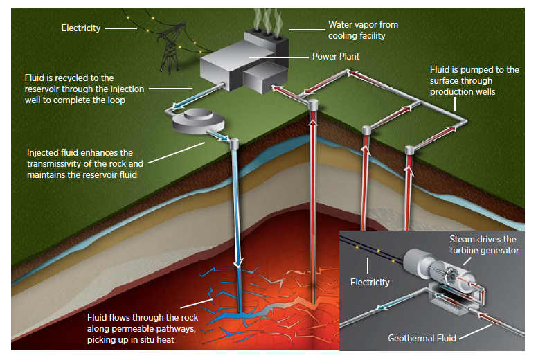 Orc Based Geothermal Power Generation And Co2 Based Egs
